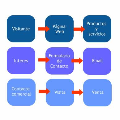 Página web - como funciona el proceso de venta